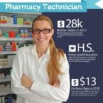 Pharmacy Technician Certification – What You Need To Know